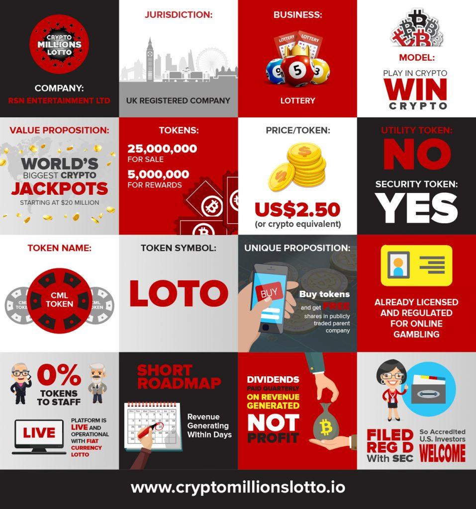 CryptoMillionsLotto-ICO-Infographic