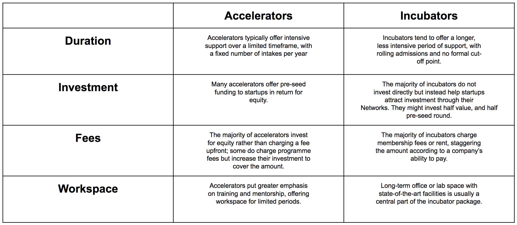 Startup Accelerators vs Incubators