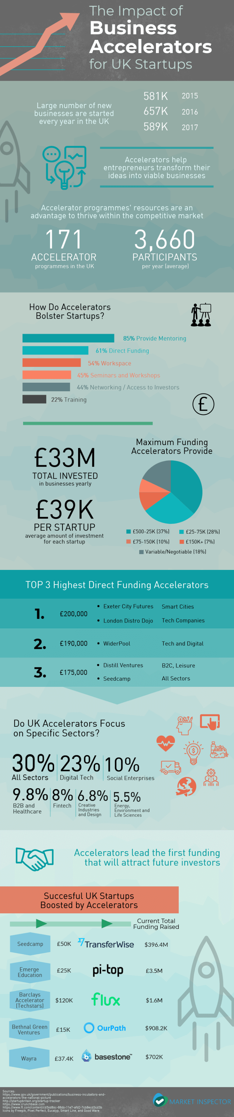 Impact of Startup Accelerators for UK